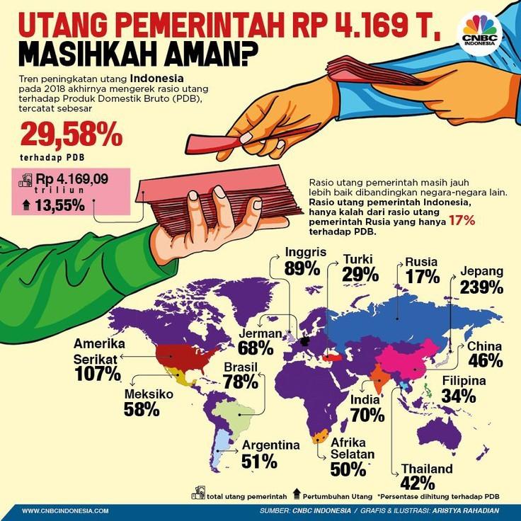 Apakah ratio hutang Indonesia memburuk atau membaik?
